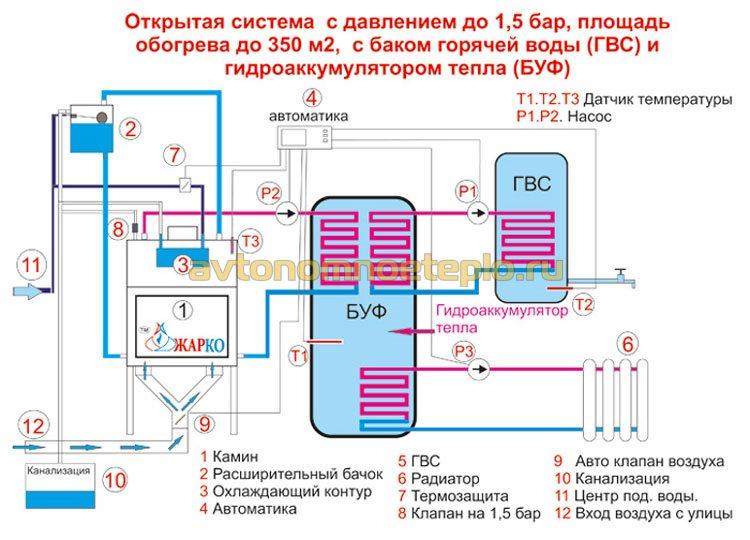 обвязка системы с бойлером косвенного нагрева и баком теплоаккумулятором