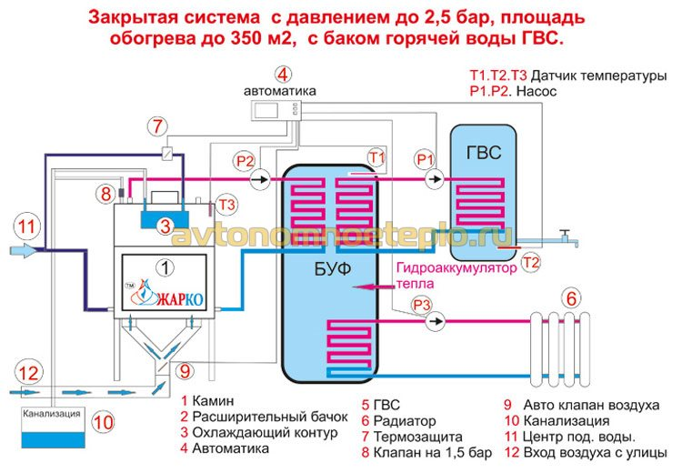 закрытая система отопления с баком гидроаккумулятором и емкостью ГВС