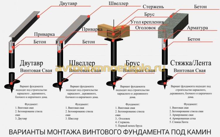 вариант монтажа фундамента камина на винтовых сваях