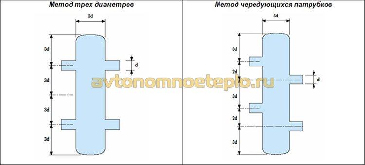 схема расчета гидрораспределителя методами трех диаметров и чередующихся патрубков