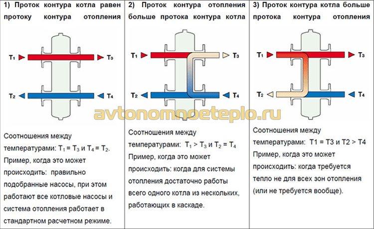 схема протока гидрострелки