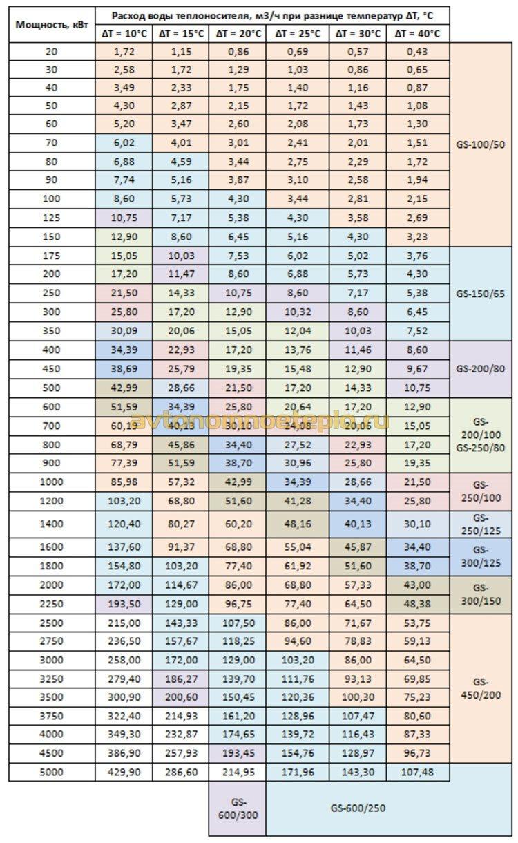 таблица подбора гидрострелки