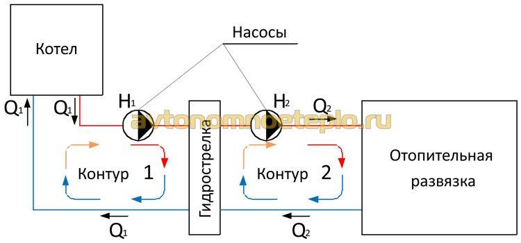 принцип работы гидравлического распределителя в системе отопления