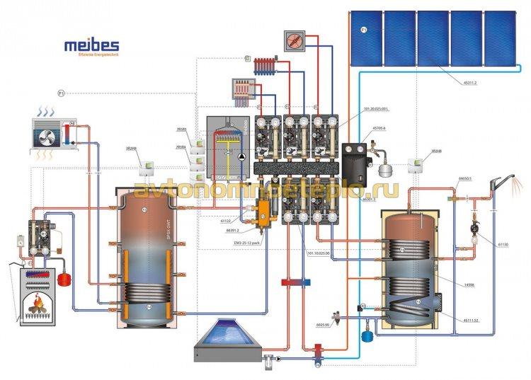 схема обвязки с твердотопливным и газовым котлами, тепловым насосом и солнечными коллекторами с использованием гидрострелки