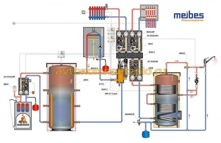 обвязка котлов отопления с радиаторами и теплыми полами через гидравлическую стрелку