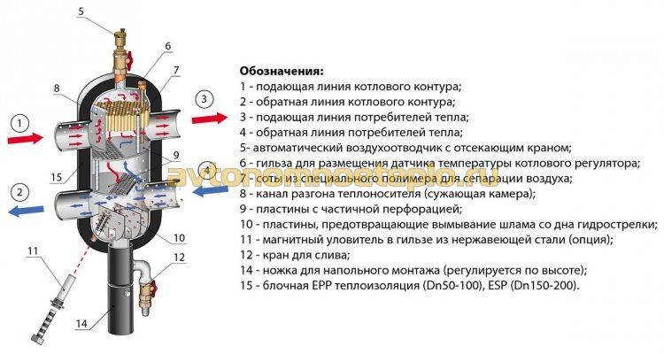 внутреннее устройство и конструкция гидроразделителя