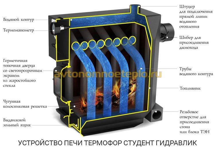 конструкция печки Студент Термофор Гидравлик