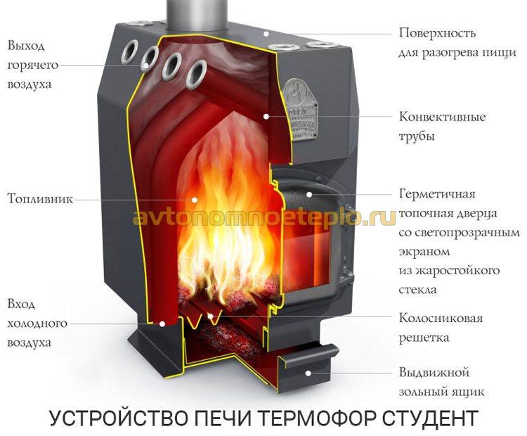 устройство печки Термофор Студент дрова и уголь