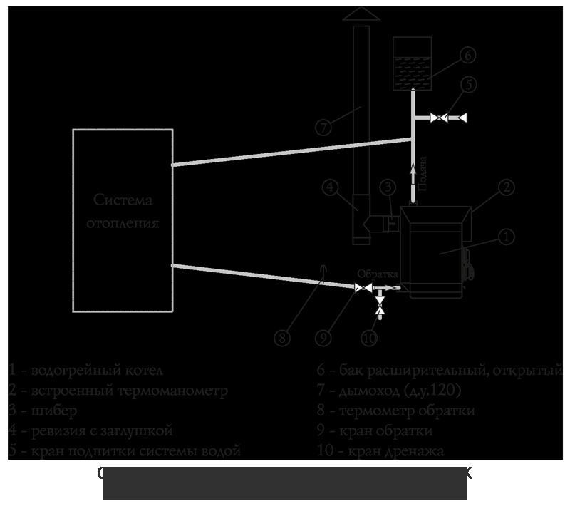 схема монтажа самотечной системы отопления с печью Гидравлик Инженер