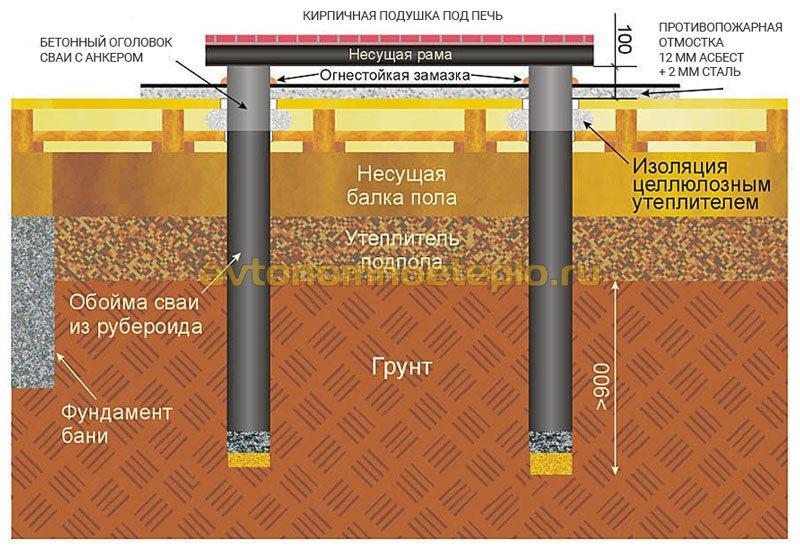 схема столбчатого печного фундамента