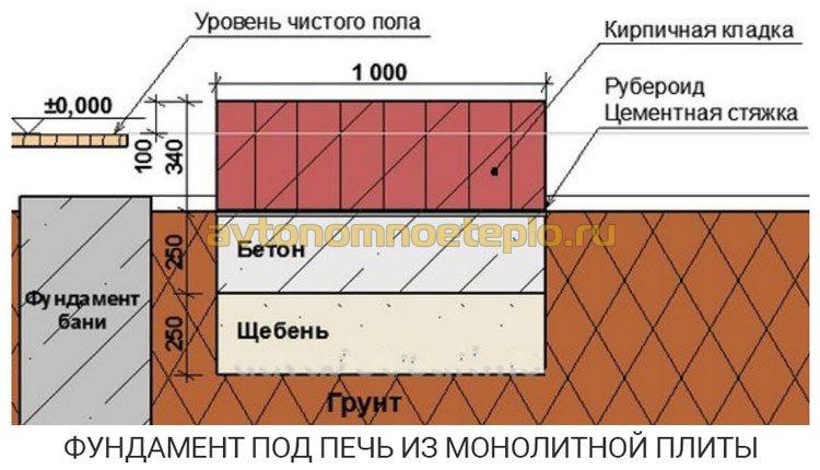 плитный железобетонный фундамент под печь