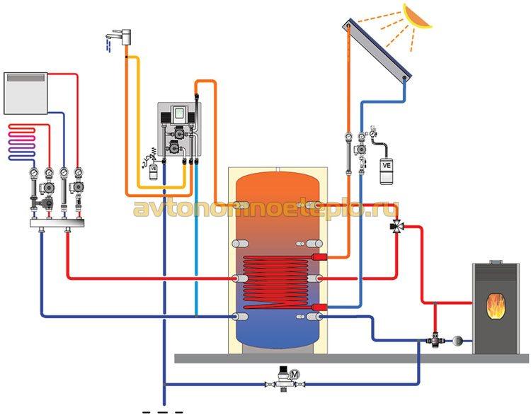 схема обвязки водяного контура системы отопления с камином на древесных гранулах