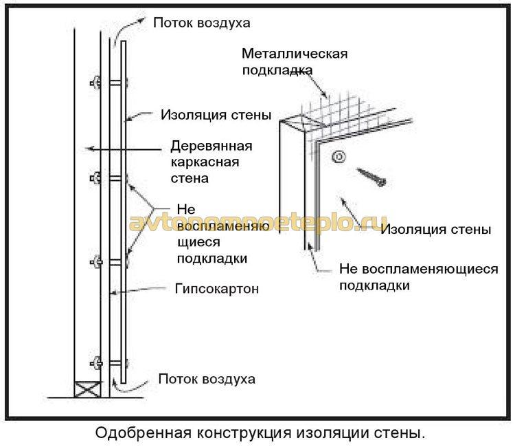 схема монтажа защитного экрана на стены вокруг печи-камина
