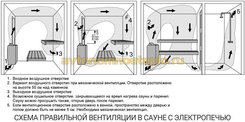схема правильной вентиляции в парилке с электрокаменкой