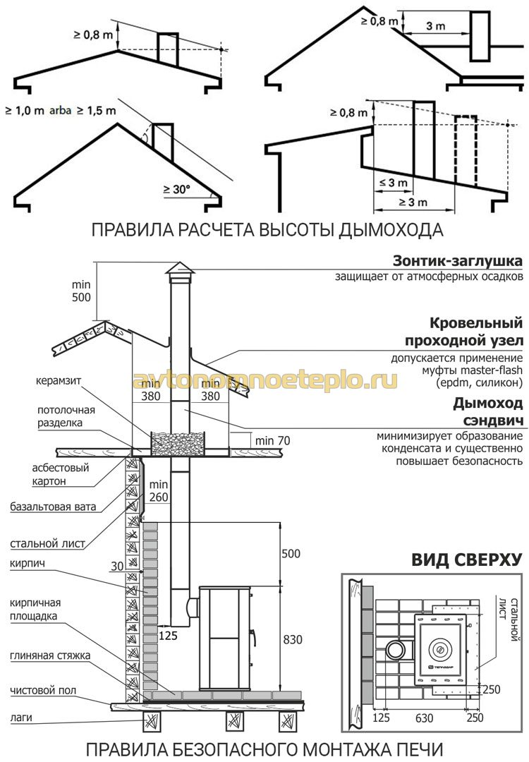 инструкция безопасного монтажа печки в доме
