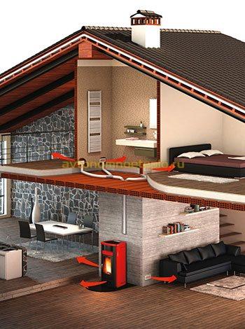использование системы конвекционного отопления жилья