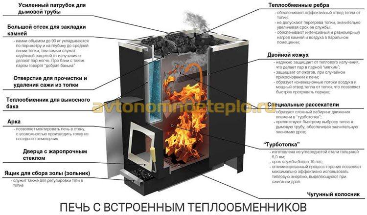 устройство печи с теплообменником размещенным внутри корпуса