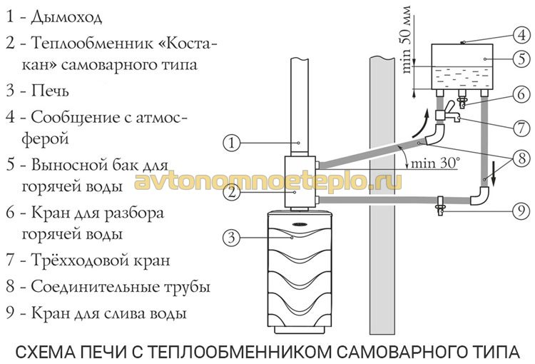схема подключения внешнего бака к встроенному теплосъемнику в печи