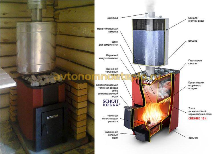 печь с системой нагрева воды от дымохода