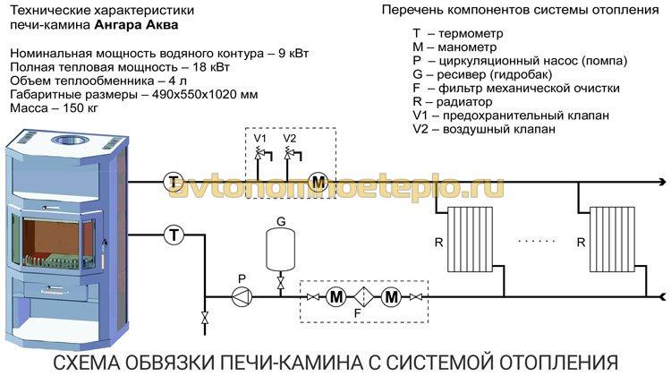 типовая схема обвязки каминопечи с водяной отопительной системой