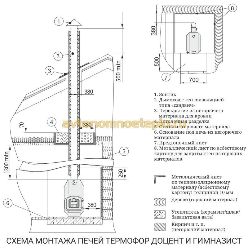 инструкция правильного монтажа печи Гимназист или Доцент