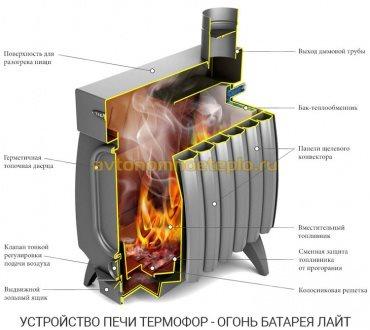 внутреннее устройство печки ОБ серии Лайт