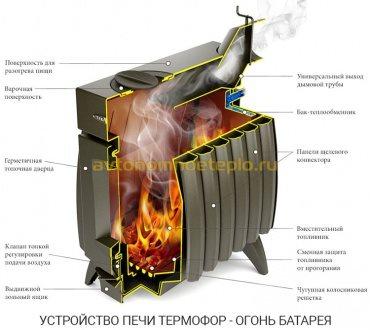 конструкция печи ОБ Термофор