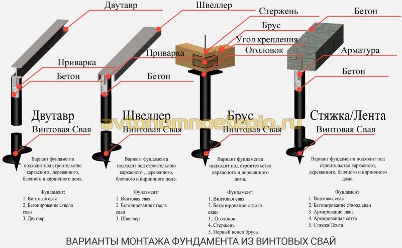 варианты фундаментов из винтовых свай