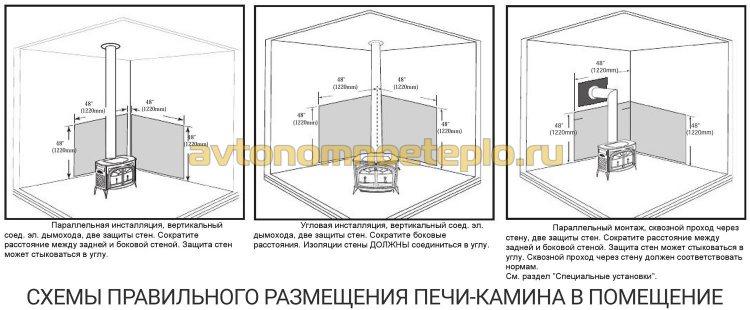 инструкция правильного размещения печи-камина в жилом помещение