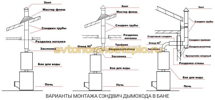 варианты монтажа трубы дымоудаления в бане