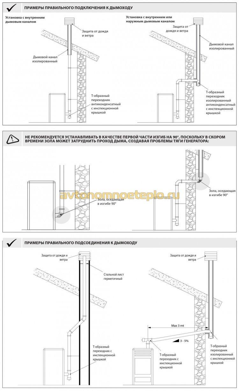 правильный и неправильный монтаж дымоходной трубы в даче