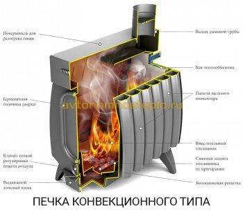 конвекционная печка