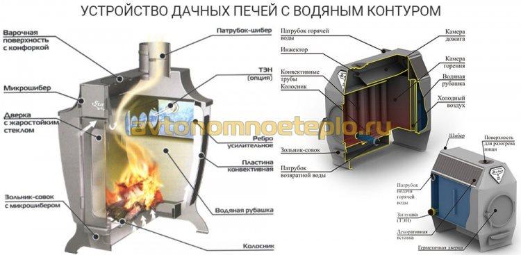 внутреннее устройство дачных печей с функцией нагрева теплоносителя