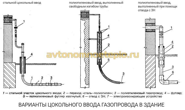 варианты цокольного введения трубы газоснабжения в здание