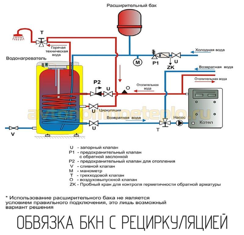 обвязка БКН с рециркуляцией