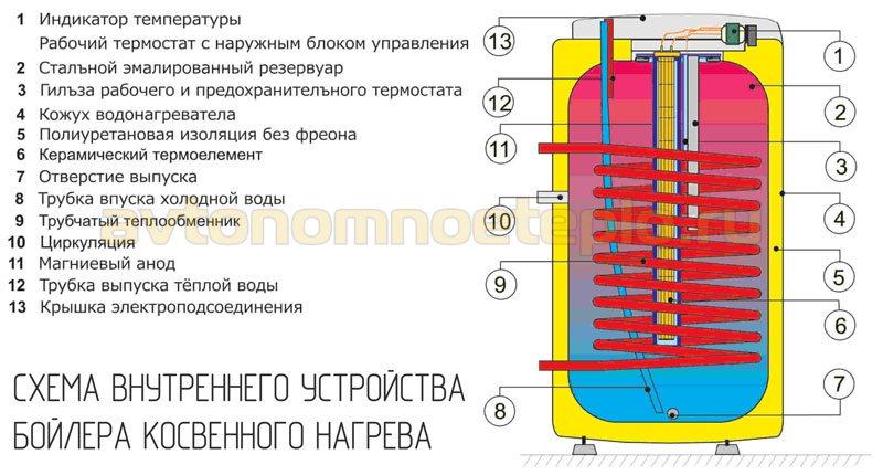 внутреннее устройство водонагревателя косвенного нагрева