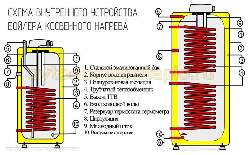 схема внутренней конструкции водонагревателя с косвенным нагревом