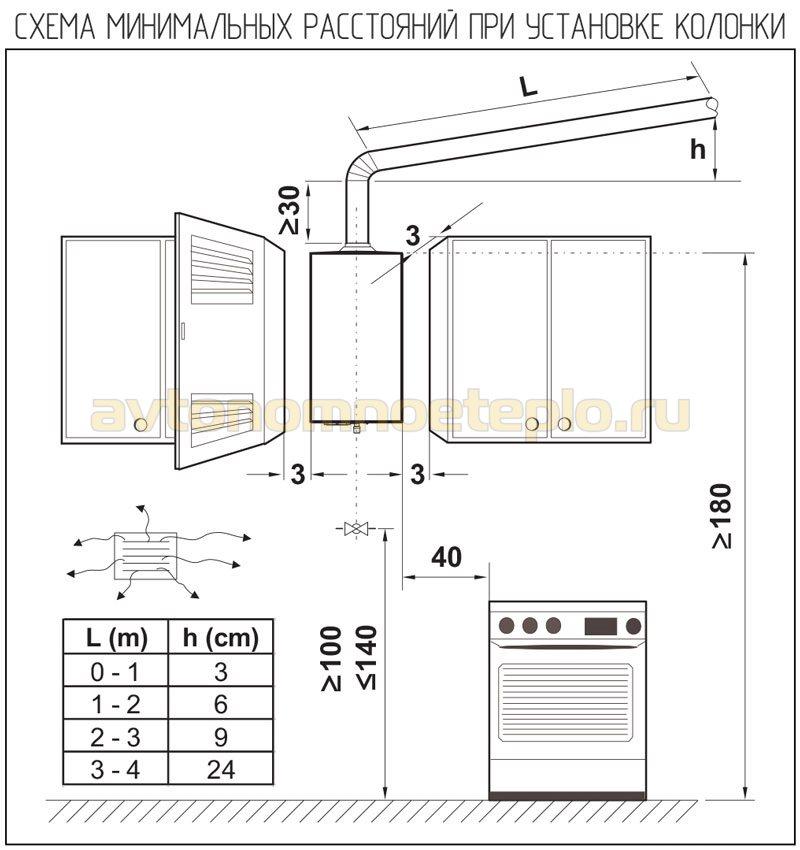 размеры размещения колонки в шкафу