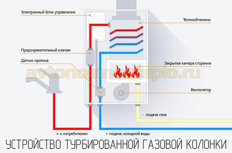 устройство турбированного газового проточного водогрейного прибора