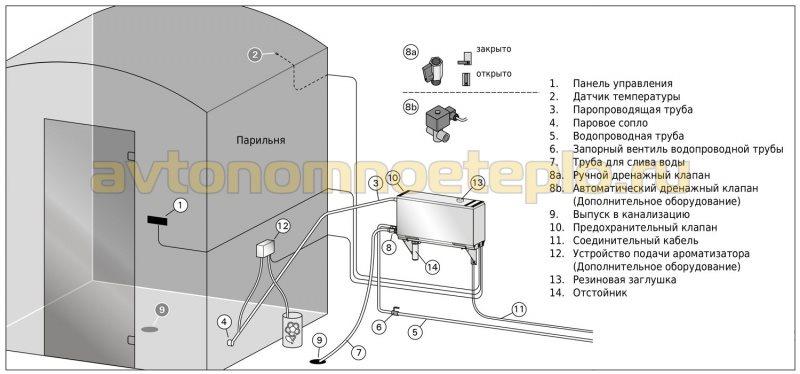 схема размещения парогенератора Харвия