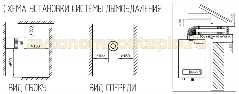схема монтажа дымохода для турбо колонки