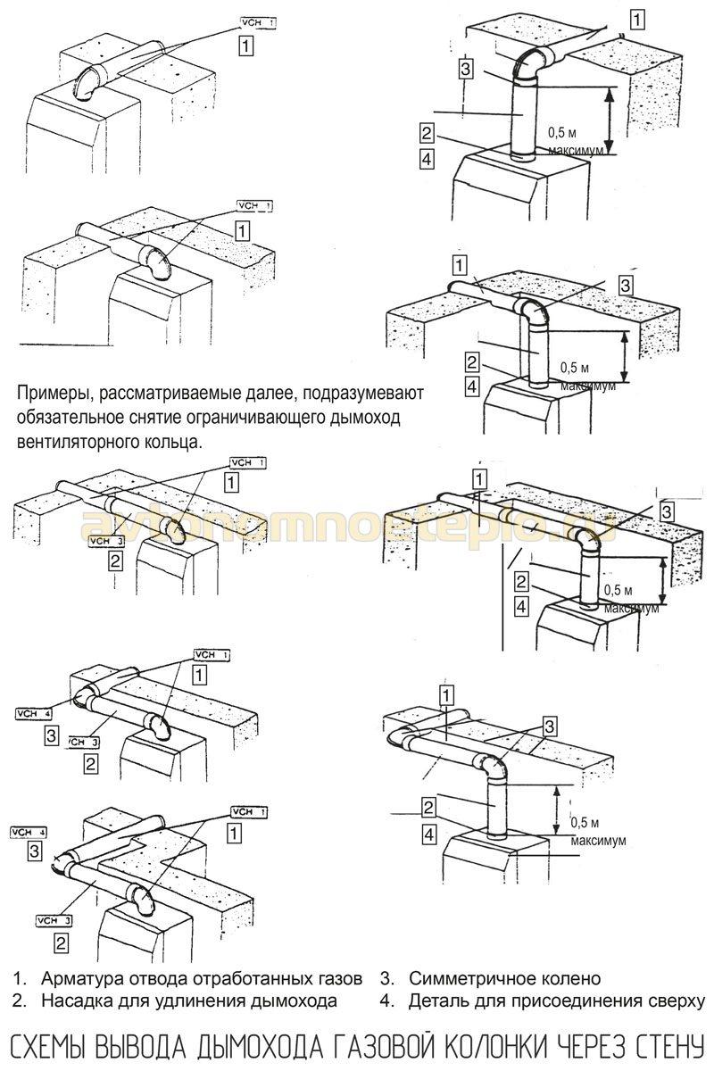 схемы вывода трубы дымоудаления через стену