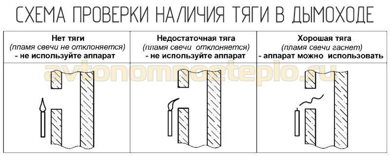 метод проверки наличия тяги в системе отвода продуктов горения