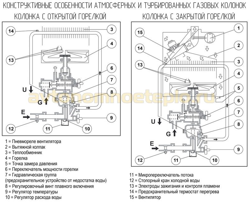 конструктивные особенности атмосферных и турбированных проточных газовых бойлеров