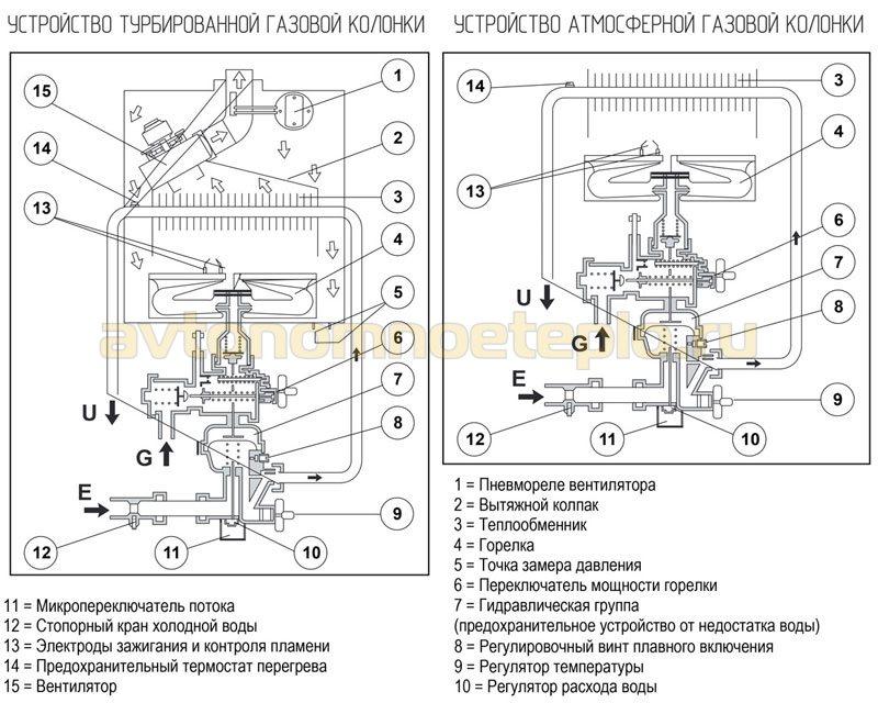 схема внутреннего устройства газобых проточных бойлеров с открытой и закрытой горелкой