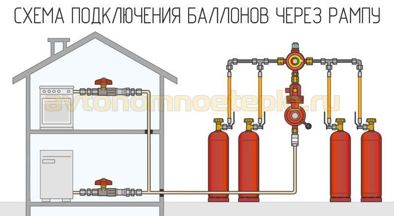 схема подсоединения газовых баллонов через рампу
