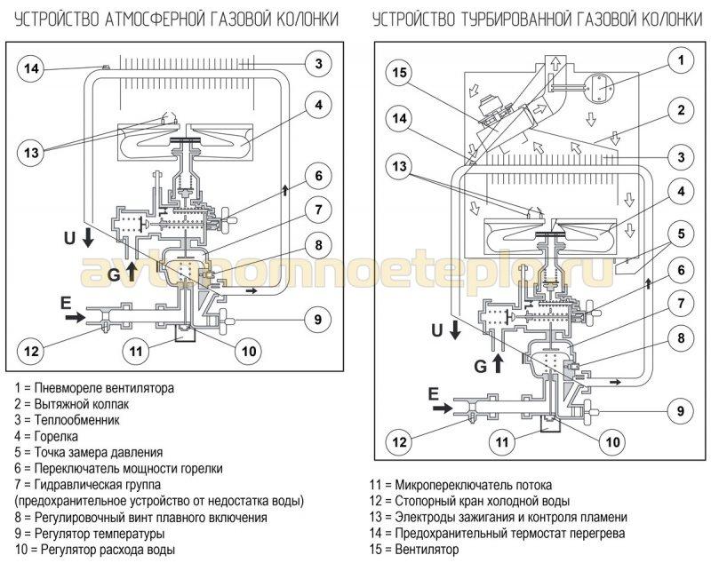 сравнение устройства атмосферной и турбированной колонки