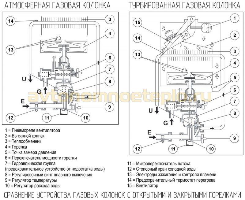 сравнение устройства газовых колонок с открытой и закрытой горелкой