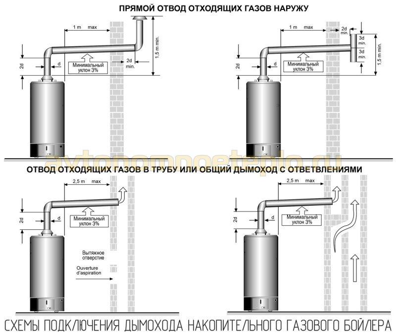 схема монтажа дымохода газового накопительного водонагревателя