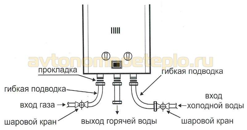 обозначение подключения газа, ХВС и ГВС к колонке